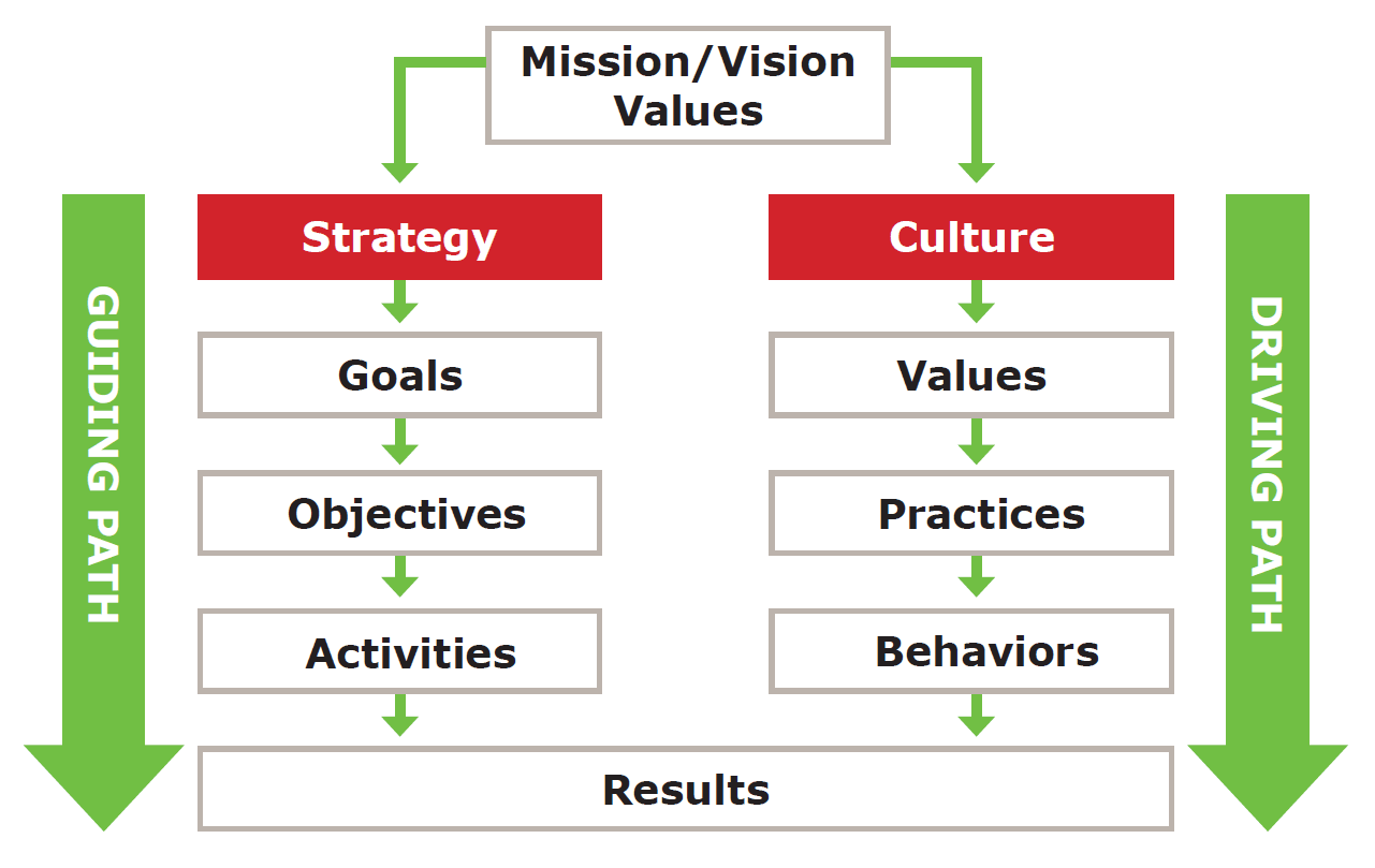 The importance of organisational alignment