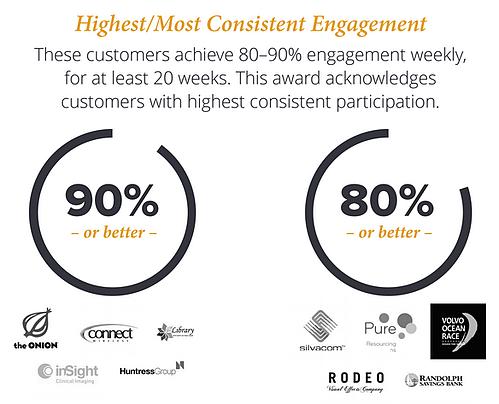 Highest engagement