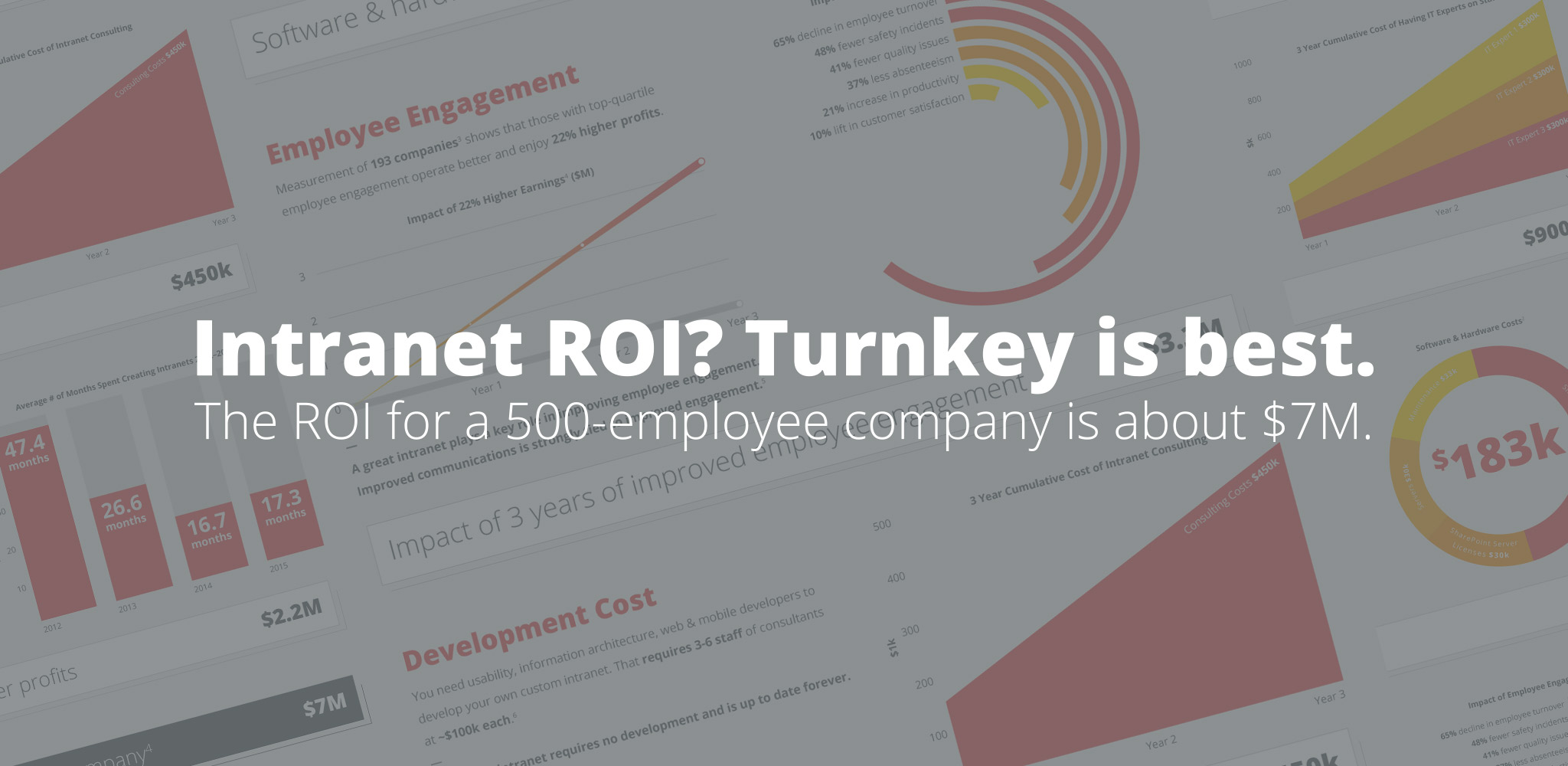 INFOGRAPHIC - Calculating turnkey intranet ROI