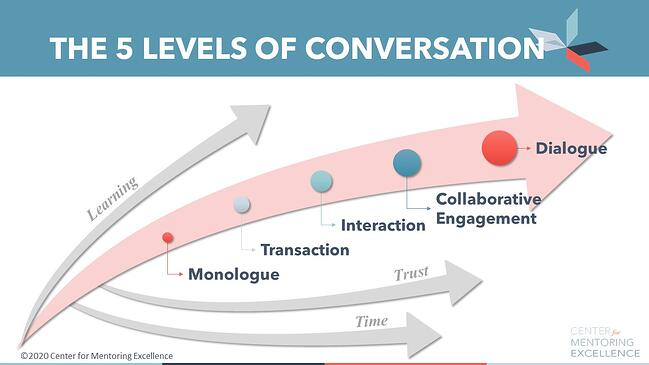 5_Levels_of_Conversation