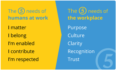 Jostle –the 5 human needs of humans at work and the 5 needs of the workplace.