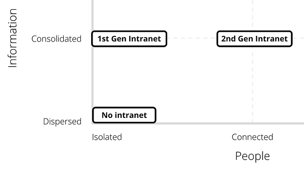 How 1st and 2nd generation intranets work